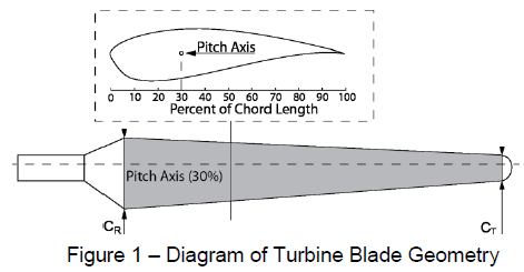 Parametric Optimization of Wind Turbine Blades