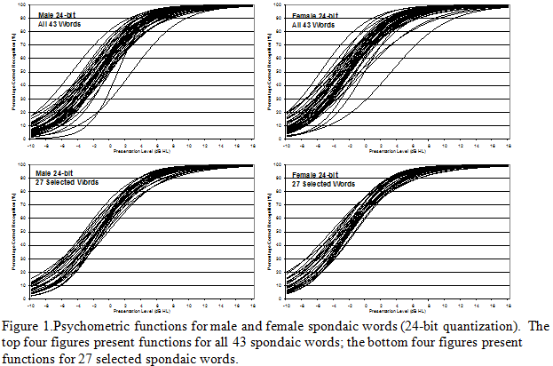 Influence Of Quantization On Psychometric Function Slope And